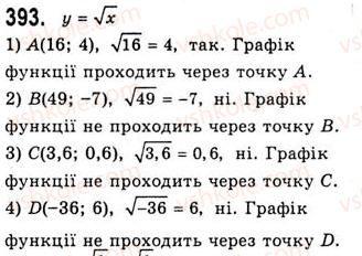 10-algebra-ag-merzlyak-da-nomirovskij-vb-polonskij-ms-yakir-2010-akademichnij-riven--tema-2-stepeneva-funktsiya-totozhni-peretvorennya-viraziv-scho-mistyat-koreni-p-ogo-stepenya-393.jpg