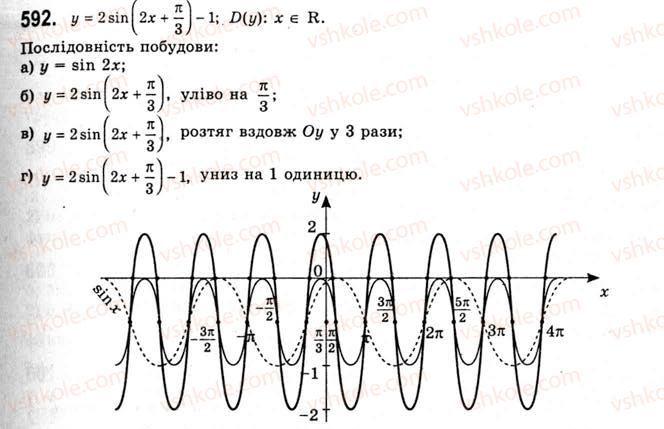 10-algebra-ag-merzlyak-da-nomirovskij-vb-polonskij-ms-yakir-2010-akademichnij-riven--tema-3-trigonometrichni-funktsiyi-vlastivosti-i-grafiki-funktsij-ysinx-ta-ycosx-592.jpg