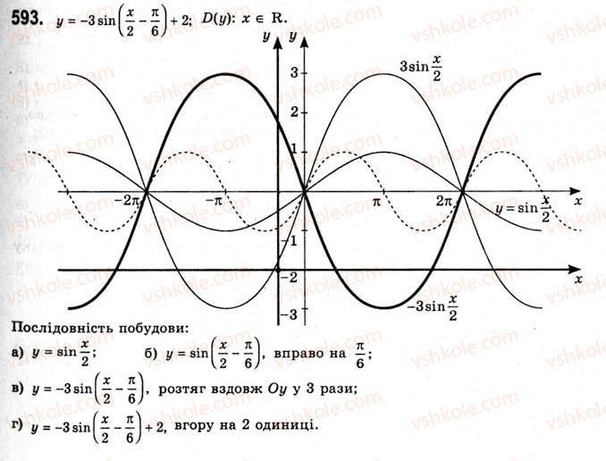 10-algebra-ag-merzlyak-da-nomirovskij-vb-polonskij-ms-yakir-2010-akademichnij-riven--tema-3-trigonometrichni-funktsiyi-vlastivosti-i-grafiki-funktsij-ysinx-ta-ycosx-593.jpg