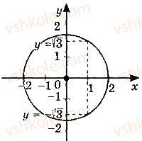 10-algebra-gp-bevz-vg-bevz-ng-vladimirova-2018-profilnij-riven--rozdil-1-funktsiyi-mnogochleni-rivnyannya-i-nerivnosti-2-chislovi-funktsiyi-105-rnd413.jpg