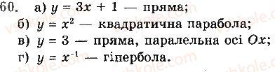 10-algebra-gp-bevz-vg-bevz-ng-vladimirova-2018-profilnij-riven--rozdil-1-funktsiyi-mnogochleni-rivnyannya-i-nerivnosti-2-chislovi-funktsiyi-60.jpg