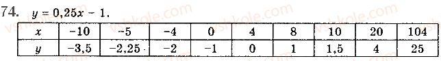 10-algebra-gp-bevz-vg-bevz-ng-vladimirova-2018-profilnij-riven--rozdil-1-funktsiyi-mnogochleni-rivnyannya-i-nerivnosti-2-chislovi-funktsiyi-74.jpg