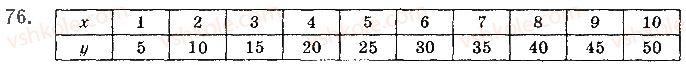10-algebra-gp-bevz-vg-bevz-ng-vladimirova-2018-profilnij-riven--rozdil-1-funktsiyi-mnogochleni-rivnyannya-i-nerivnosti-2-chislovi-funktsiyi-76.jpg