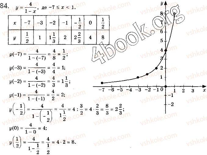 10-algebra-gp-bevz-vg-bevz-ng-vladimirova-2018-profilnij-riven--rozdil-1-funktsiyi-mnogochleni-rivnyannya-i-nerivnosti-2-chislovi-funktsiyi-84.jpg