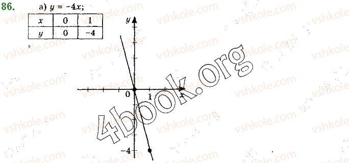 10-algebra-gp-bevz-vg-bevz-ng-vladimirova-2018-profilnij-riven--rozdil-1-funktsiyi-mnogochleni-rivnyannya-i-nerivnosti-2-chislovi-funktsiyi-86.jpg