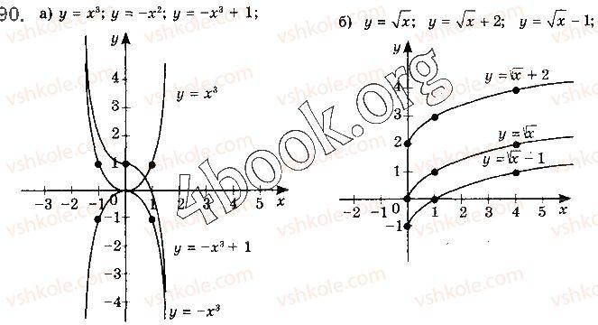 10-algebra-gp-bevz-vg-bevz-ng-vladimirova-2018-profilnij-riven--rozdil-1-funktsiyi-mnogochleni-rivnyannya-i-nerivnosti-2-chislovi-funktsiyi-90.jpg