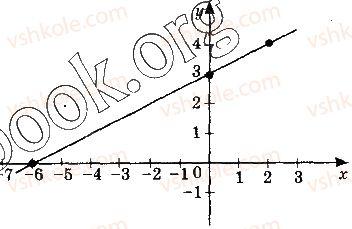 10-algebra-gp-bevz-vg-bevz-ng-vladimirova-2018-profilnij-riven--rozdil-1-funktsiyi-mnogochleni-rivnyannya-i-nerivnosti-3-vlastivosti-funktsiyi-140-rnd1588.jpg