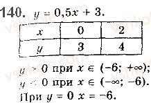 10-algebra-gp-bevz-vg-bevz-ng-vladimirova-2018-profilnij-riven--rozdil-1-funktsiyi-mnogochleni-rivnyannya-i-nerivnosti-3-vlastivosti-funktsiyi-140.jpg