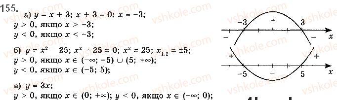 10-algebra-gp-bevz-vg-bevz-ng-vladimirova-2018-profilnij-riven--rozdil-1-funktsiyi-mnogochleni-rivnyannya-i-nerivnosti-3-vlastivosti-funktsiyi-155.jpg