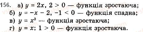 10-algebra-gp-bevz-vg-bevz-ng-vladimirova-2018-profilnij-riven--rozdil-1-funktsiyi-mnogochleni-rivnyannya-i-nerivnosti-3-vlastivosti-funktsiyi-156.jpg