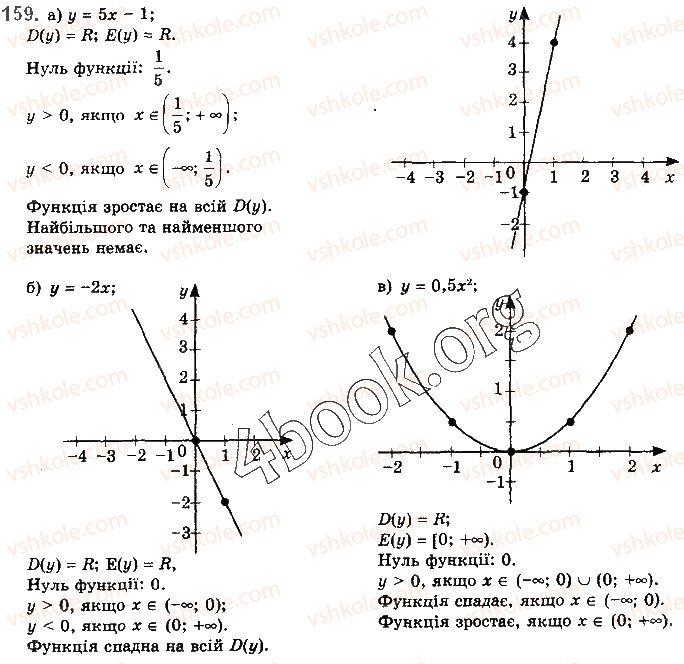 10-algebra-gp-bevz-vg-bevz-ng-vladimirova-2018-profilnij-riven--rozdil-1-funktsiyi-mnogochleni-rivnyannya-i-nerivnosti-3-vlastivosti-funktsiyi-159.jpg
