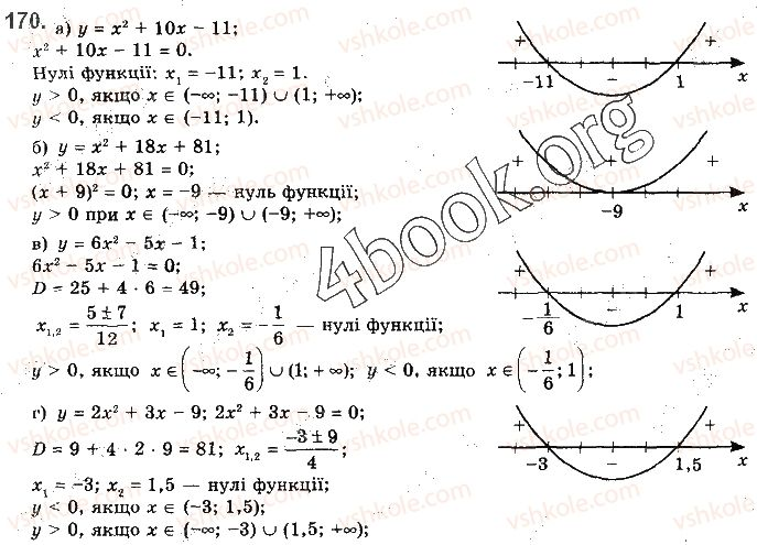 10-algebra-gp-bevz-vg-bevz-ng-vladimirova-2018-profilnij-riven--rozdil-1-funktsiyi-mnogochleni-rivnyannya-i-nerivnosti-3-vlastivosti-funktsiyi-170.jpg
