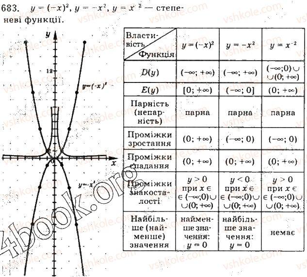 10-algebra-gp-bevz-vg-bevz-ng-vladimirova-2018-profilnij-riven--rozdil-2-stepeneva-funktsiya-13-stepenevi-funktsiyi-683.jpg