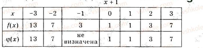 10-algebra-gp-bevz-vg-bevz-ng-vladimirova-2018-profilnij-riven--rozdil-5-granitsya-ta-neperervnist-funktsiyi-pohidna-ta-yiyi-zastosuvannya-26-granitsya-i-neperervnist-funktsiyi-1340-rnd5118.jpg