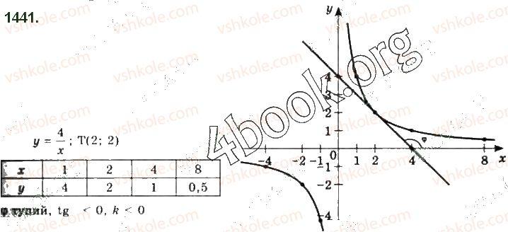 10-algebra-gp-bevz-vg-bevz-ng-vladimirova-2018-profilnij-riven--rozdil-5-granitsya-ta-neperervnist-funktsiyi-pohidna-ta-yiyi-zastosuvannya-28-dotichna-do-grafika-funktsiyi-i-pohidna-1441.jpg