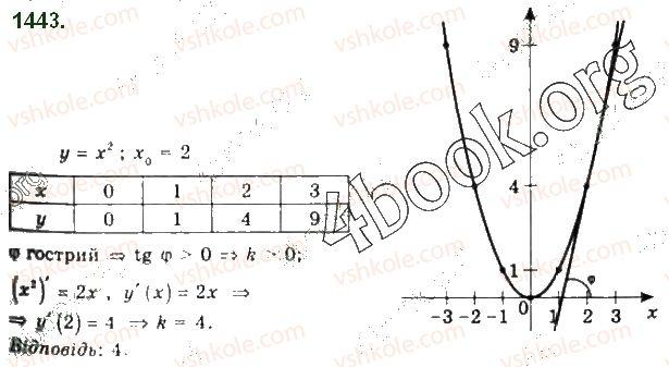 10-algebra-gp-bevz-vg-bevz-ng-vladimirova-2018-profilnij-riven--rozdil-5-granitsya-ta-neperervnist-funktsiyi-pohidna-ta-yiyi-zastosuvannya-28-dotichna-do-grafika-funktsiyi-i-pohidna-1443.jpg