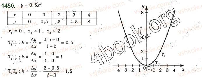 10-algebra-gp-bevz-vg-bevz-ng-vladimirova-2018-profilnij-riven--rozdil-5-granitsya-ta-neperervnist-funktsiyi-pohidna-ta-yiyi-zastosuvannya-28-dotichna-do-grafika-funktsiyi-i-pohidna-1450.jpg
