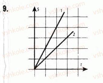 10-fizika-le-gendenshtejn-iyu-nenashev-2010-riven-standartu--rozdil-1-kinematika-2-pryamolinijnij-rivnomirnij-ruh-9-rnd3897.jpg
