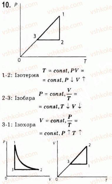 10-fizika-le-gendenshtejn-iyu-nenashev-2010-riven-standartu--rozdil-4-molekulyarna-fizika-21-gazovi-zakoni-10.jpg