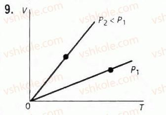 10-fizika-le-gendenshtejn-iyu-nenashev-2010-riven-standartu--rozdil-4-molekulyarna-fizika-21-gazovi-zakoni-9.jpg