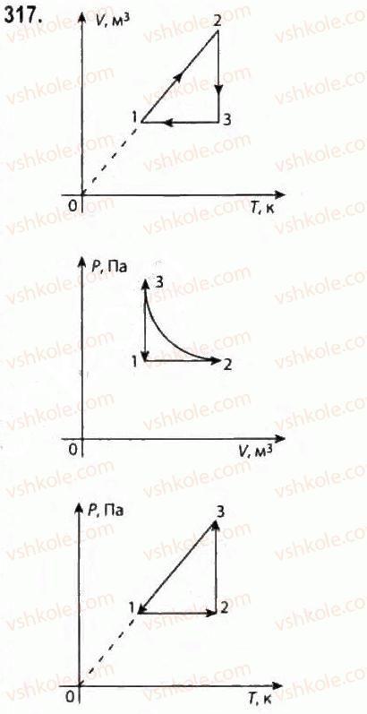 10-fizika-vd-sirotyuk-vi-bashtovij-2010-riven-standartu--molekulyarna-fizika-i-termodinamika-rozdil-4-vlastivosti-gaziv-ridin-tverdih-til-317.jpg