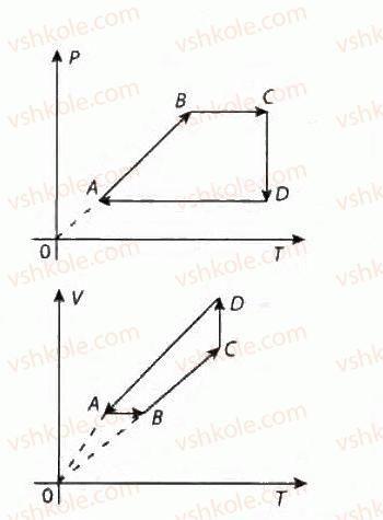10-fizika-vd-sirotyuk-vi-bashtovij-2010-riven-standartu--molekulyarna-fizika-i-termodinamika-rozdil-4-vlastivosti-gaziv-ridin-tverdih-til-318-rnd7319.jpg