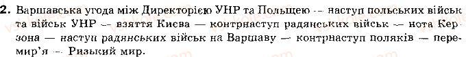 10-istoriya-ukrayini-op-reyent-ov-malij-2010--tema-4-ukrayinska-derzhavnist-v-1918-1921-rr-25-ukrayinski-zemli-1920-1921-rr-2.jpg