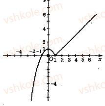 10-matematika-ag-merzlyak-da-nomirovskij-vb-polonskij-2018--1-funktsiyi-yihni-vlastivosti-ta-grafiki-7-irratsionalni-rivnyannya-21-rnd2786.jpg