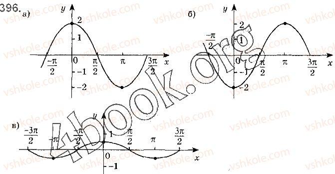 10-matematika-gp-bevz-vg-bevz-2018-riven-standartu--rozdil-2-trigonometrichni-funktsiyi-11-periodichni-funktsiyi-i-garmonichni-kolivannya-396.jpg