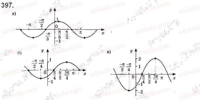 10-matematika-gp-bevz-vg-bevz-2018-riven-standartu--rozdil-2-trigonometrichni-funktsiyi-11-periodichni-funktsiyi-i-garmonichni-kolivannya-397.jpg