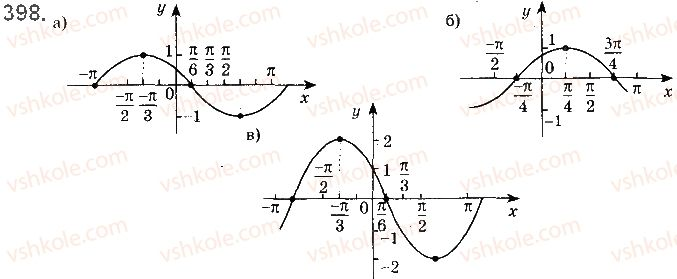 10-matematika-gp-bevz-vg-bevz-2018-riven-standartu--rozdil-2-trigonometrichni-funktsiyi-11-periodichni-funktsiyi-i-garmonichni-kolivannya-398.jpg