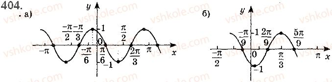 10-matematika-gp-bevz-vg-bevz-2018-riven-standartu--rozdil-2-trigonometrichni-funktsiyi-11-periodichni-funktsiyi-i-garmonichni-kolivannya-404.jpg