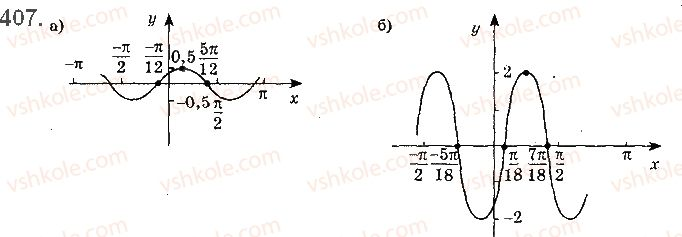 10-matematika-gp-bevz-vg-bevz-2018-riven-standartu--rozdil-2-trigonometrichni-funktsiyi-11-periodichni-funktsiyi-i-garmonichni-kolivannya-407.jpg