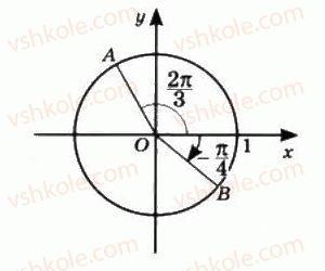10-matematika-mi-burda-tv-kolesnik-yui-malovanij-na-tarasenkova-2010--chastina-1-algebra-i-pochatki-analizu-14-trigonometrichni-funktsiyi-chislovogo-argumentu-7-rnd262.jpg
