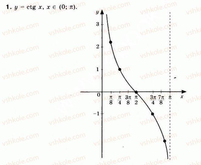 10-matematika-mi-burda-tv-kolesnik-yui-malovanij-na-tarasenkova-2010--chastina-1-algebra-i-pochatki-analizu-23-grafiki-funktsij-y-tgx-ta-y-ctg-h-1.jpg
