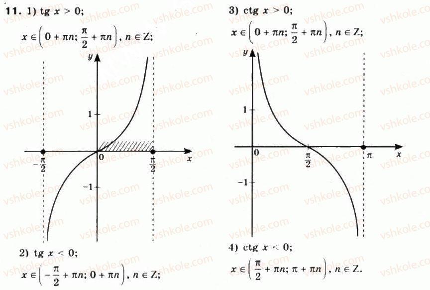 10-matematika-mi-burda-tv-kolesnik-yui-malovanij-na-tarasenkova-2010--chastina-1-algebra-i-pochatki-analizu-23-grafiki-funktsij-y-tgx-ta-y-ctg-h-11.jpg