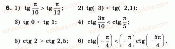 10-matematika-mi-burda-tv-kolesnik-yui-malovanij-na-tarasenkova-2010--chastina-1-algebra-i-pochatki-analizu-23-grafiki-funktsij-y-tgx-ta-y-ctg-h-6.jpg
