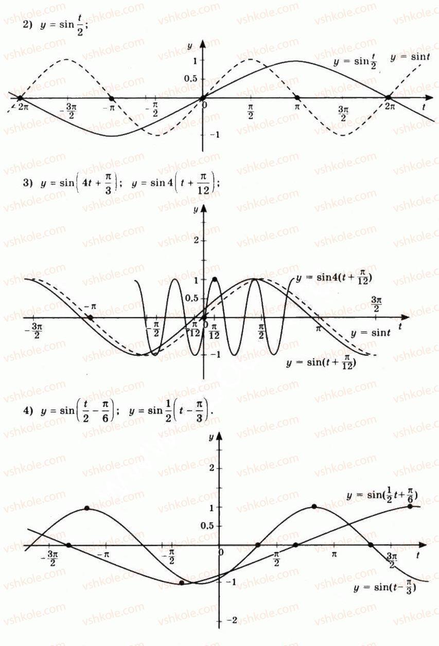 10-matematika-mi-burda-tv-kolesnik-yui-malovanij-na-tarasenkova-2010--chastina-1-algebra-i-pochatki-analizu-24-garmonichni-kolivannya-4-rnd8642.jpg