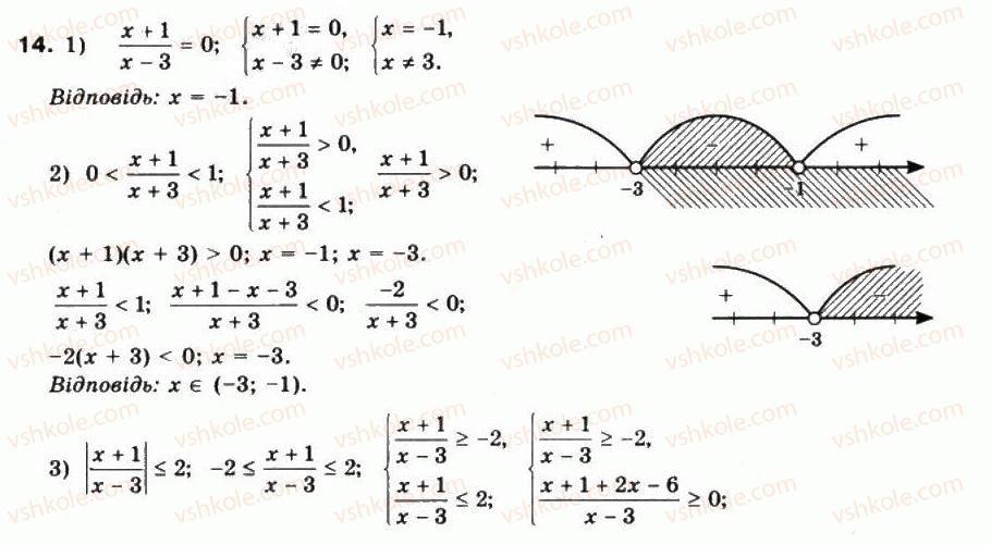 10-matematika-mi-burda-tv-kolesnik-yui-malovanij-na-tarasenkova-2010--chastina-1-algebra-i-pochatki-analizu-3-chislovi-funktsiyi-ta-yih-vlastivosti-14.jpg