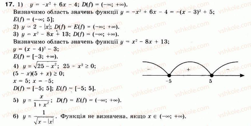 10-matematika-mi-burda-tv-kolesnik-yui-malovanij-na-tarasenkova-2010--chastina-1-algebra-i-pochatki-analizu-3-chislovi-funktsiyi-ta-yih-vlastivosti-17.jpg