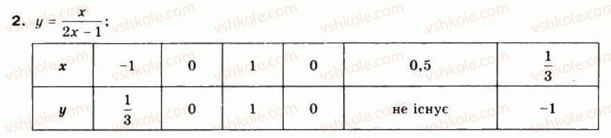 10-matematika-mi-burda-tv-kolesnik-yui-malovanij-na-tarasenkova-2010--chastina-1-algebra-i-pochatki-analizu-3-chislovi-funktsiyi-ta-yih-vlastivosti-2.jpg