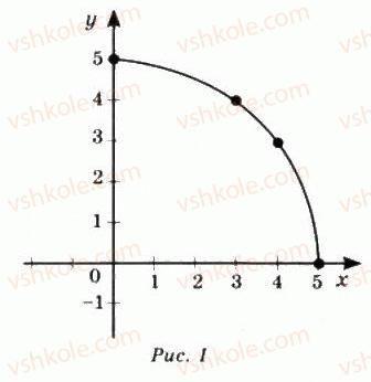 10-matematika-mi-burda-tv-kolesnik-yui-malovanij-na-tarasenkova-2010--chastina-1-algebra-i-pochatki-analizu-3-chislovi-funktsiyi-ta-yih-vlastivosti-7-rnd9126.jpg