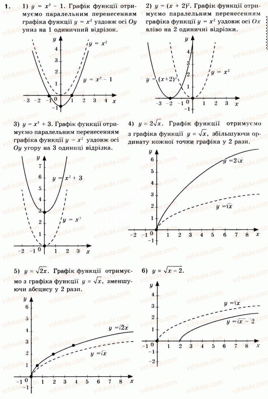 10-matematika-mi-burda-tv-kolesnik-yui-malovanij-na-tarasenkova-2010--chastina-1-algebra-i-pochatki-analizu-4-pobudova-grafikiv-funktsij-za-dopomogoyu-geometrichnih-peretvoren-1.jpg