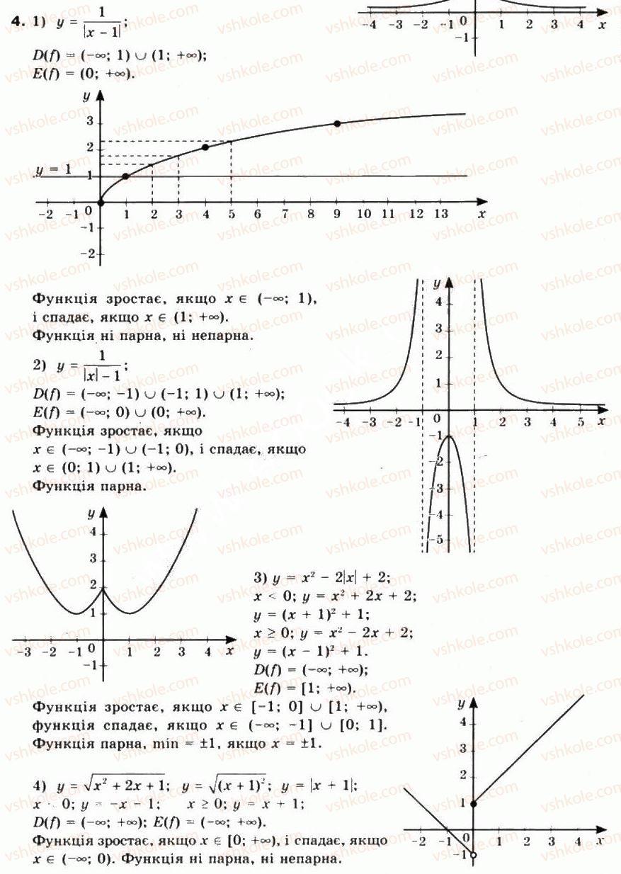 10-matematika-mi-burda-tv-kolesnik-yui-malovanij-na-tarasenkova-2010--chastina-1-algebra-i-pochatki-analizu-4-pobudova-grafikiv-funktsij-za-dopomogoyu-geometrichnih-peretvoren-4.jpg