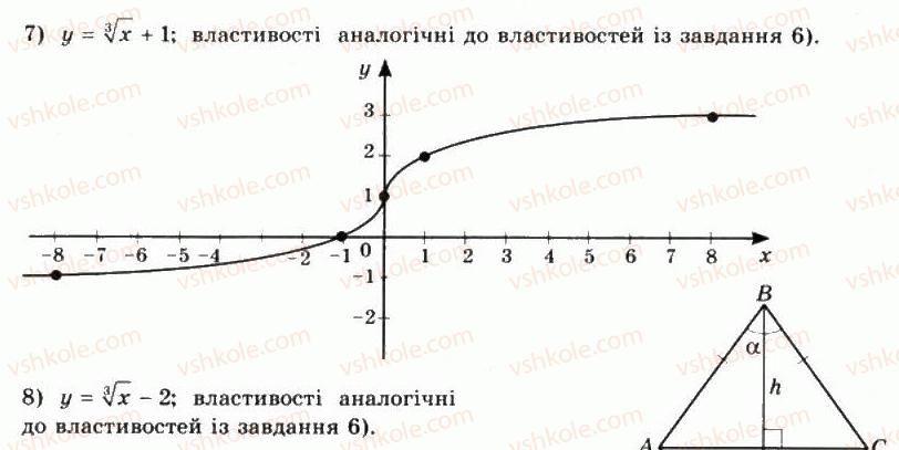 10-matematika-mi-burda-tv-kolesnik-yui-malovanij-na-tarasenkova-2010--chastina-1-algebra-i-pochatki-analizu-8-stepeneva-funktsiya-ta-yiyi-vlastivosti-11-rnd8658.jpg