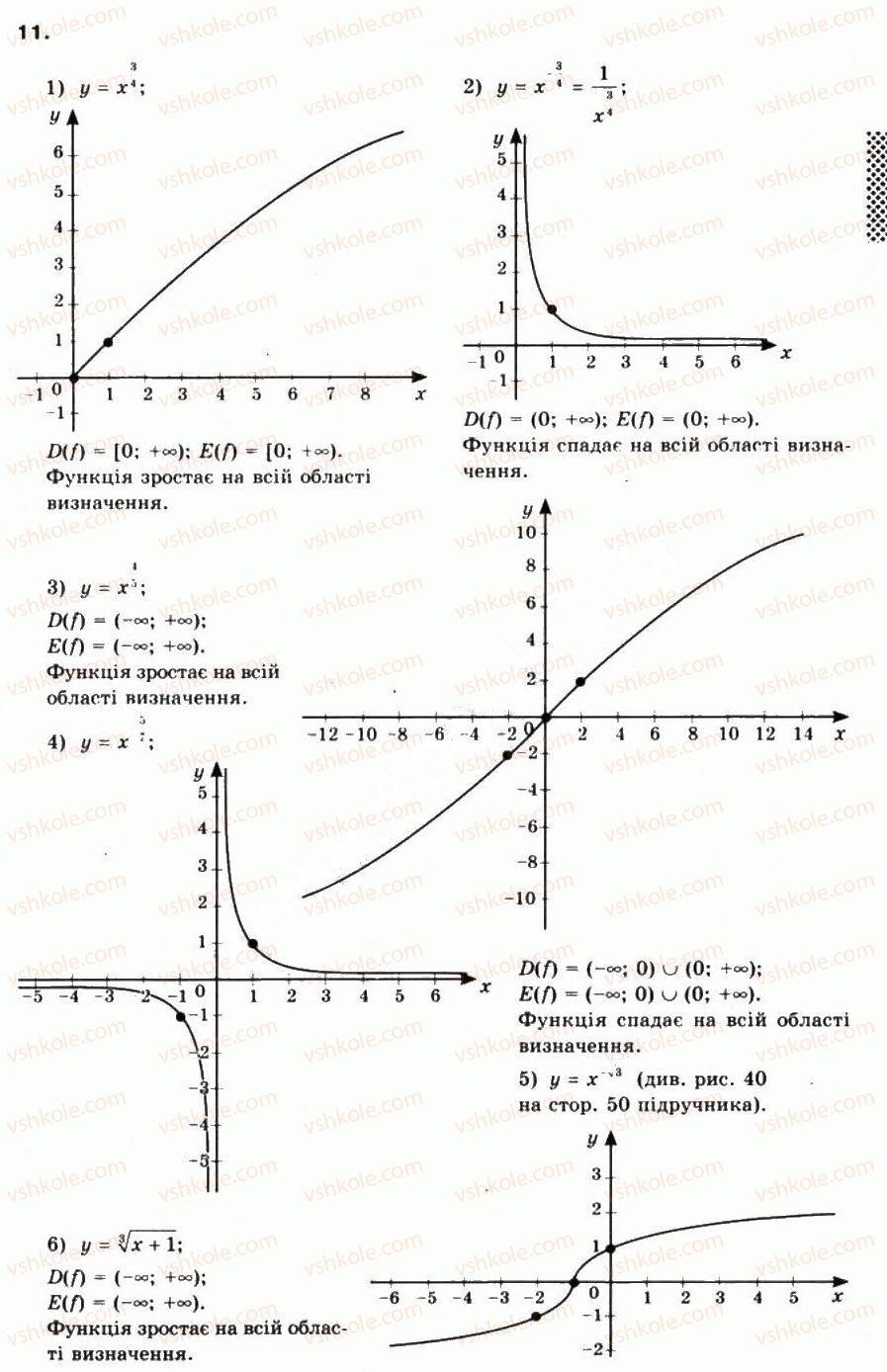 10-matematika-mi-burda-tv-kolesnik-yui-malovanij-na-tarasenkova-2010--chastina-1-algebra-i-pochatki-analizu-8-stepeneva-funktsiya-ta-yiyi-vlastivosti-11.jpg