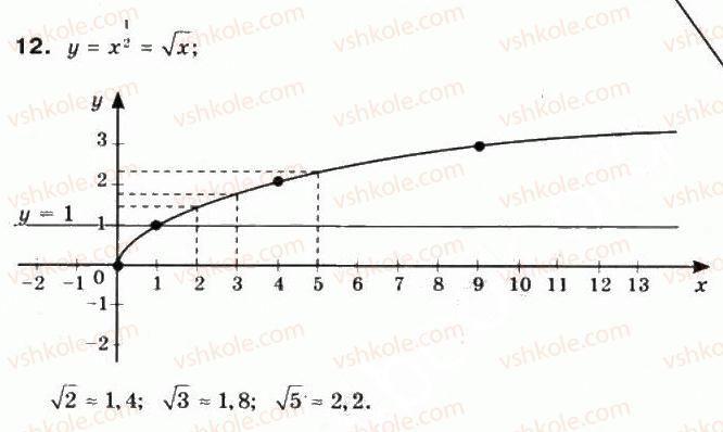 10-matematika-mi-burda-tv-kolesnik-yui-malovanij-na-tarasenkova-2010--chastina-1-algebra-i-pochatki-analizu-8-stepeneva-funktsiya-ta-yiyi-vlastivosti-12.jpg