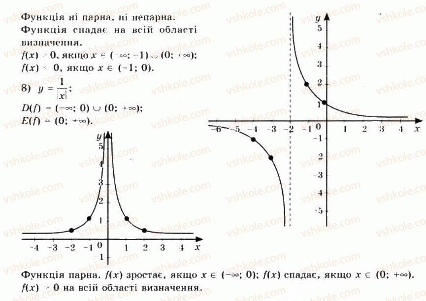 10-matematika-mi-burda-tv-kolesnik-yui-malovanij-na-tarasenkova-2010--chastina-1-algebra-i-pochatki-analizu-8-stepeneva-funktsiya-ta-yiyi-vlastivosti-6-rnd1797.jpg
