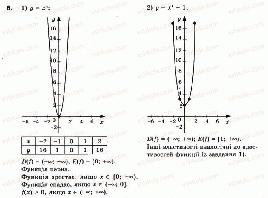 10-matematika-mi-burda-tv-kolesnik-yui-malovanij-na-tarasenkova-2010--chastina-1-algebra-i-pochatki-analizu-8-stepeneva-funktsiya-ta-yiyi-vlastivosti-6.jpg