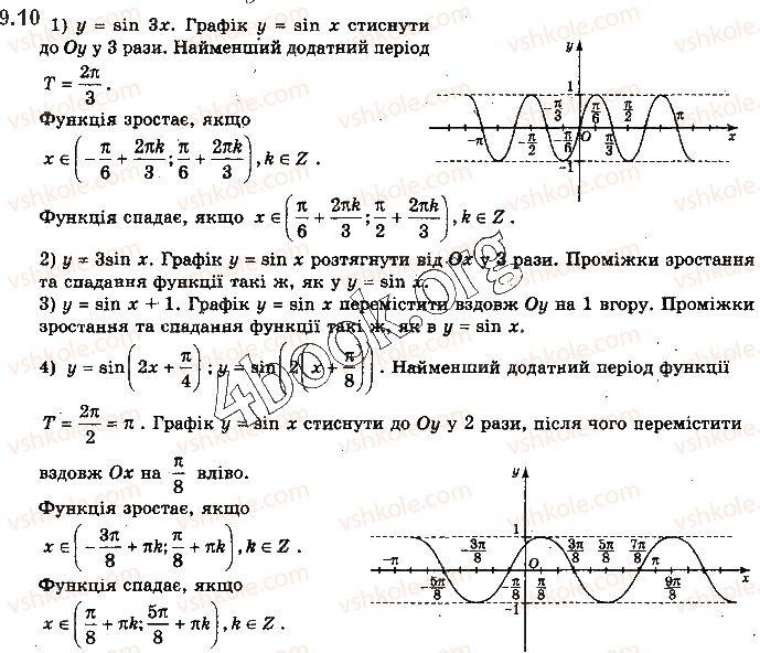10-matematika-yep-nelin-2018-riven-standartu--algebra-i-pochatki-analizu-9-grafiki-funktsij-sinusa-kosinusa-tangensa-i-kotangensa-ta-yih-vlastivosti-10.jpg